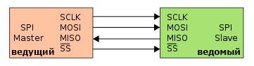 структура связей и линий интерфейса SPI