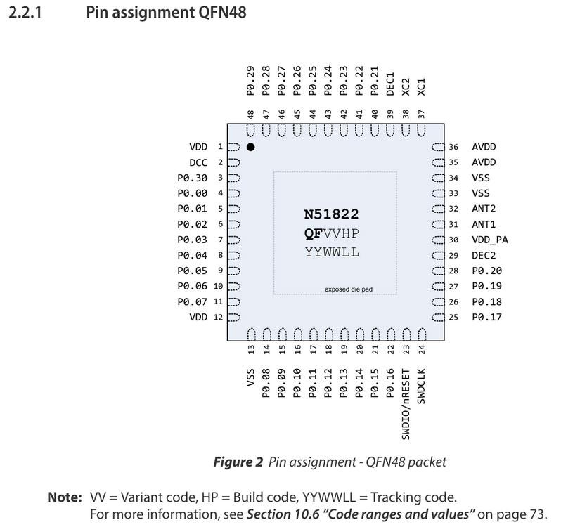 Назначение выводов чипа nRF51822